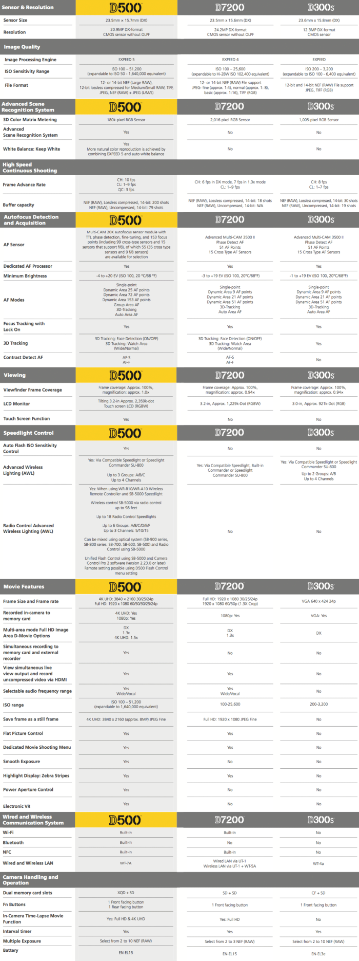 Nikon-D500-vs.-D7200-vs.-D300s-specifications-comparison